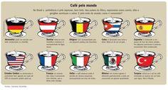 Como o café é consumido pelo mundo.