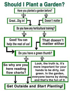 Flow #Chart  for the #Gardening  Revival