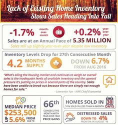 Lack Of Existing Home #Inventory Slows Sales...