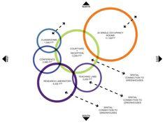 Adjacency Diagram | Public Program Elements