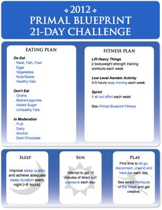 The 2012 Primal Bluerprint 21-Day Challenge      1. Cutting the grains.  2.  Drinking my daily prescribed amount of water.  3.  Drop 10 to 15 pounds (or put a dent in it at least.)  4.  Stick to my daily exercise program.  5.  Go for my long Saturday runs!