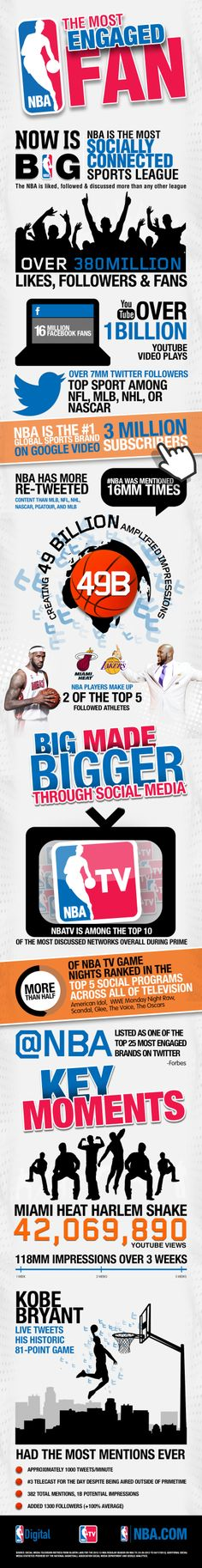 NBA is the most social sport
