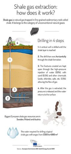 Fracking will never be the same again With fracking seeing a lull in new oil being produced new fracking technology can take a leap into production! This new fracking technology is a little known ball called a dissolvable frac ball. See what all the hypes about here @ http://dissolvalloy.com/frac-balls/ #fracking