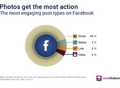 Photos Represent 93% of the Most Engaging Posts on Facebook