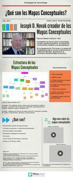 ¿Qué son los mapas conceptuales? Es una representación gráfica de ideas y conceptos relacionados y ordenados de forma jerárquica. Visita nuestro artículo y descubre cómo puedes diseñarlos http://tugimnasiacerebral.com/mapas-conceptuales-y-mentales/que-es-un-mapa-conceptual #Infografia #Mapa #Conceptual #Gimnasia #Cerebral