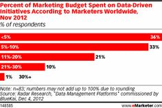 "As consumer's media usage continues to diversify and new and emerging marketing and advertising platforms seemingly pop up daily, DMPs and other ""Big Data"" tools and technologies are gaining importance within the marketing community. A good portion of respondents were spending more than 5% of their total marketing budget on such tools and initiatives; 36% spent 5% or less."