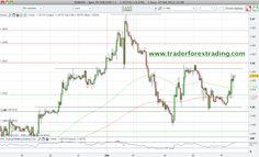EUR/USD encontro soporte en el EMA200 ~ Gestion de cuentas Forex Asesoría Forex Cuentas Gestionadas