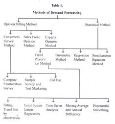 sample trend analysis Demand Forecasting: It's Meaning, Types, Techniques and Method . Trend Analysis, Time Series, Accounting And Finance, Moving Average, Supply Chain, Economics, Sample Resume, Meant To Be