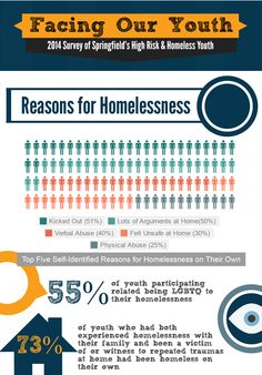 110 Infographics Ideas Infographic Homeless Homeless Youth