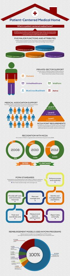 PCMH Infographic. Patient centeresd Medical Home