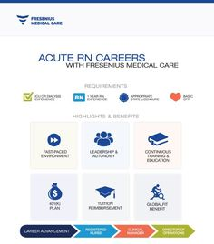 Acute RNs at Fresenius play a crucial role in our mission to provide exceptional quality patient care. What does it take to be an Acute RN at Fresenius? Take a look!