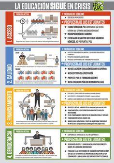 Problemas de la educación en Chile #infografia #infographic #education