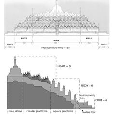 Penampang Candi Borobudur: kaki-badan-kepala.
