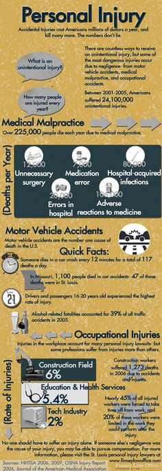 Accidents in America cost victims millions of dollars, cause severe physical injuries, may even lead to permanent disability or death. Medical malpractice, motor vehicle collisions, and accidents in the workplace are the most common source of accidental injury.