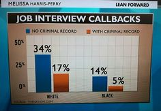 This chart shows job interview callbacks for white and black people with and without criminal records. Via Melissa Harris-Perry and The Nation. Melissa Harris Perry, Criminal Record, White Privilege, Jim Crow, Charts And Graphs, Call Backs, New Politics, Oppression, My Passion