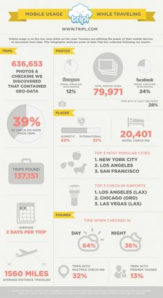 How consumers use their mobiles when travelling [INFOGRAPHIC] > via ReviewPro RSS and Tnooz > tripl FULL