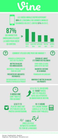 Infographie : Tous les chiffres à savoir sur Vine, l'application vidéos à la croissance la plus fulgurante !