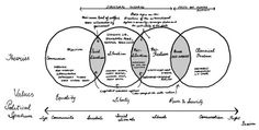 --The Political Spectrum-- Theories of international relations, simplified for my students. by Love Venn diagrams