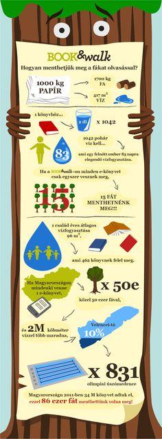 környezetvédelmi Infografika