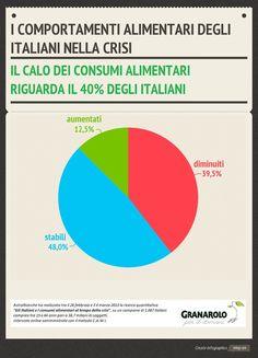 Calo dei consumi alimentari per il 40% degli italiani. @GranaroloCSR