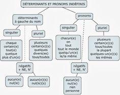 Cours de français: Les adjectifs et les pronoms indéfinis