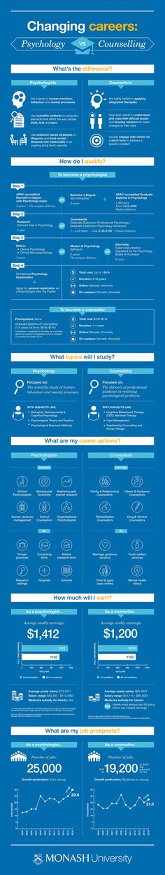 Graduate Diploma in Psychology Infographic