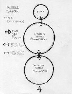 Bubble Diagram - Coffee Shop, Cindy Aimé