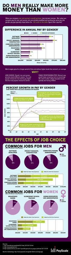 Overall,women earn 81 percent of what men earn. But if you look at the numbers closely and by industry, it's a slightly different story. Payscale put this infographic together that offers a closer look at how women's earnings compare to men's: