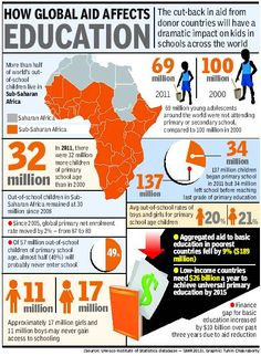 How global aid affects education: infographic showing stats for children in sub-Saharan Africa not attending school, and if they are in school, how long they attend. Discusses cuts in funding for education in less developed countries- maybe connect this to high birth rates due to fewer years of education?