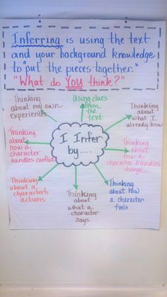 This would be a great way to show students how to infer texts that they are reading. A similar diagram could be composed on the computer and printed as a hand of for reading folders for students. Many students are just learning to infer about what they are reading at the beginning of 4th grade and it continues through to high school. Ela Anchor Charts, Fiction Anchor Chart, Reading Anchor Charts, Inference Anchor Charts, 8th Grade Reading, 6th Grade Ela, Middle School Reading, Middle School English, Fourth Grade