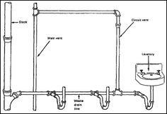 circuit venting plumbing: vent that serves two or more traps in a sanitary system