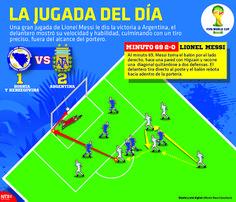 Al minuto 69 Messi toma el balón por el lado derecho hace una pared con Higuaín y recorre una diagonal quitándose a dos defensas. El delantero tira directo al poste y el balón rebota hacia adentro. #Brasil2014 #Argentina