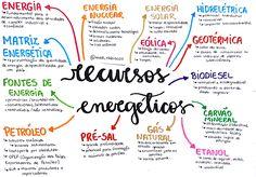 Recursos Energéticos - ENEM Estuda.com - O maior site de questões para o ENEM e Vestibulares do Brasil Mental Map, Study Organization, Good Notes, English Study, Studyblr, Study Notes, Student Life, Study Tips, Primary School