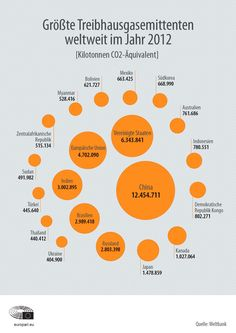 infographic: countries emitting the most greenhouse gases in the world in 2012