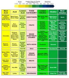 50 alkaline recipes with a full 14 Days Meal Plan that will boost your…