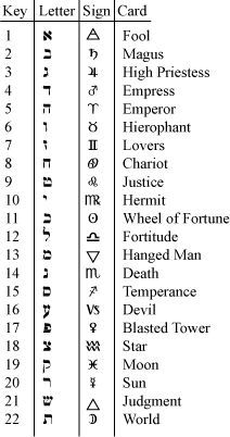 Tarot Correspondence - numbers, Hebrew letters and astrological sign