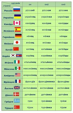 ru time_new rus course grammar. Russian Language Lessons, Russian Lessons, Russian Language Learning, Language Study, Learn Russian Alphabet, How To Speak Russian, Teaching Time, Teaching French, Alphabet For Kids