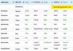Aquí os dejo una lista de verbos irregulares en inglés y español en su forma simple, en pasado y en participio (con pronunciación y PDF).