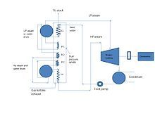 Combined cycle - Wikipedia, the free encyclopedia