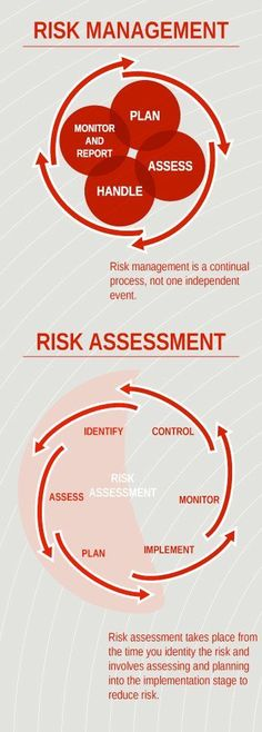 Risk Management and #Risk Assessment Infographic JAMSO helps #performance for life and business. Find out more on http://www.jamsovaluesmarter.com #AdvancedBusinessDegrees