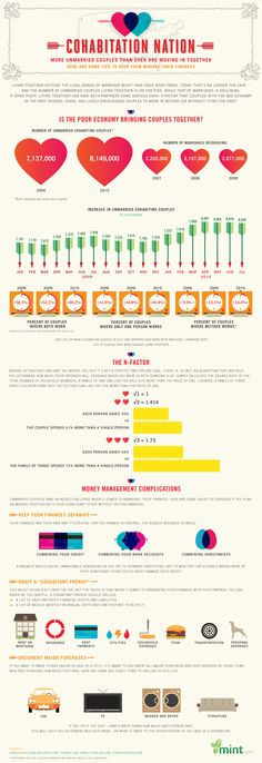 """Cohabitation Nation"" infographic by Mint.com 