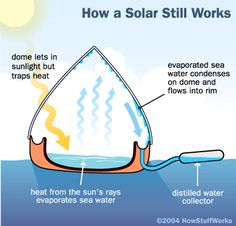 Solar agua Water solar still for fresh drinking water