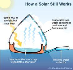 solar still for fresh drinking water