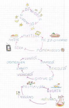 Il tempo ciclico è il tempo che torna, che si ripete. Visualizza e stampa con Google Docs Teaching History, Primary School, Bullet Journal, 3, Google, Book, Ideas, Geography, Raisin