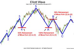 Accurate Forex Signals: Elliot Waves free learning course – Lesson 1