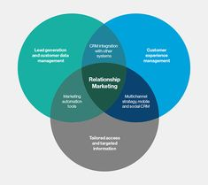 relationship marketing elements