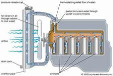 Engine Cooling System Yahoo Image Search Results Water Cooling