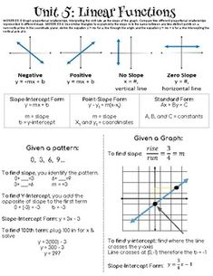 Unit 5 of grade math (Common Core Standards) is about Linear Functions. This is what we hand out to our students at the beginning of the unit. It gives them a brief explanation of every topic we cover in this unit. It is best if printed on card stock. Praxis Core Math, Linear Function, Math Charts, Tr 4, Math Notes, Precalculus, Teaching Math, Math Math, Algebra Activities