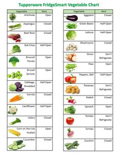 Tupperware FridgeSmart Vegetable Chart