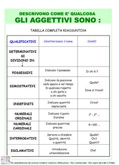 Analisi Grammaticale | AiutoDislessia.net What Are Schemas, Utila, English Writing Skills, Italian Language, Learning Italian, Good Life Quotes, Study Tips, Education, School